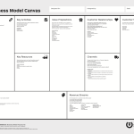 byznys model canvas